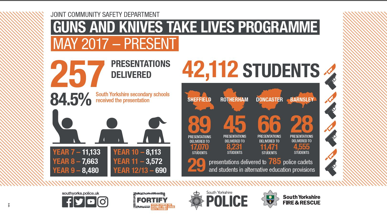 JCSD Guns and Knives takes lives programme